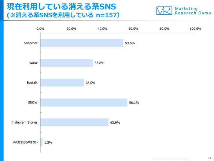 sns-chart-compare